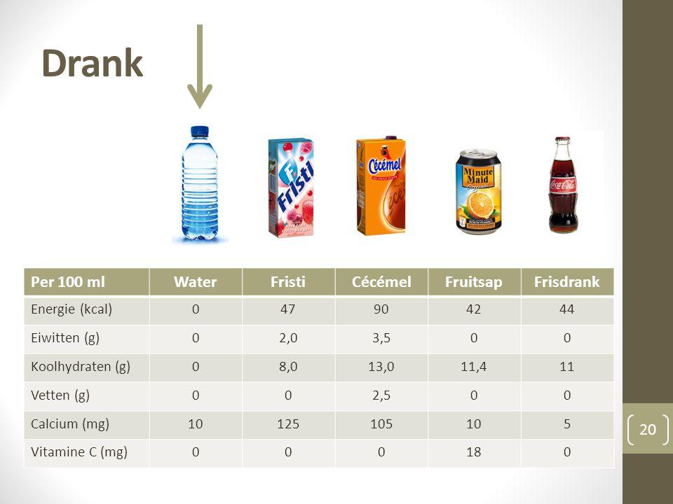 Drank 20 Per 100 mlWaterFristiCécémelFruitsapFrisdrank Energie (kcal)047904244 Eiwitten (g)02,03,500 Koolhydraten (g)08,013,011,411 Vetten (g)002,500