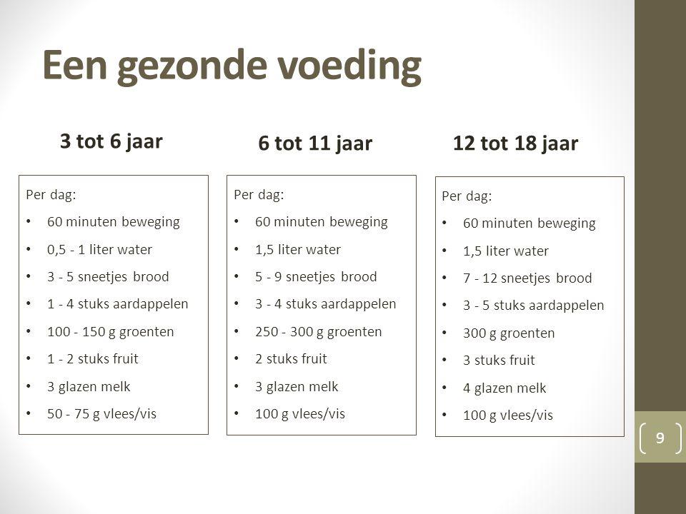 Een gezonde voeding 6 tot 11 jaar 3 tot 6 jaar Per dag: • 60 minuten beweging • 0,5 - 1 liter water • 3 - 5 sneetjes brood • 1 - 4 stuks aardappelen • 100 - 150 g groenten • 1 - 2 stuks fruit • 3 glazen melk • 50 - 75 g vlees/vis Per dag: • 60 minuten beweging • 1,5 liter water • 5 - 9 sneetjes brood • 3 - 4 stuks aardappelen • 250 - 300 g groenten • 2 stuks fruit • 3 glazen melk • 100 g vlees/vis 12 tot 18 jaar Per dag: • 60 minuten beweging • 1,5 liter water • 7 - 12 sneetjes brood • 3 - 5 stuks aardappelen • 300 g groenten • 3 stuks fruit • 4 glazen melk • 100 g vlees/vis 9