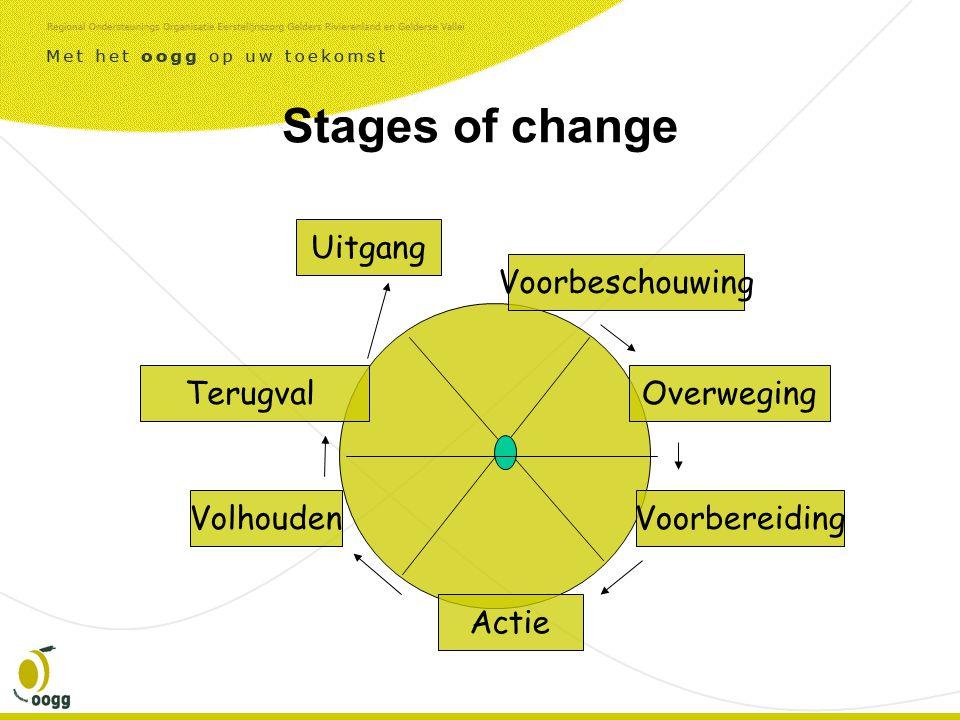 Stages of change Terugval Actie Voorbeschouwing Overweging VolhoudenVoorbereiding Uitgang