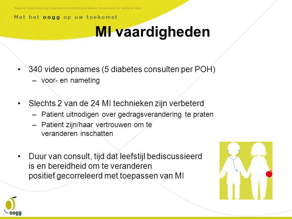 MI vaardigheden •340 video opnames (5 diabetes consulten per POH) –voor- en nameting •Slechts 2 van de 24 MI technieken zijn verbeterd –Patient uitnodigen over gedragsverandering te praten –Patient zijn/haar vertrouwen om te veranderen inschatten •Duur van consult, tijd dat leefstijl bediscussieerd is en bereidheid om te veranderen positief gecorreleerd met toepassen van MI