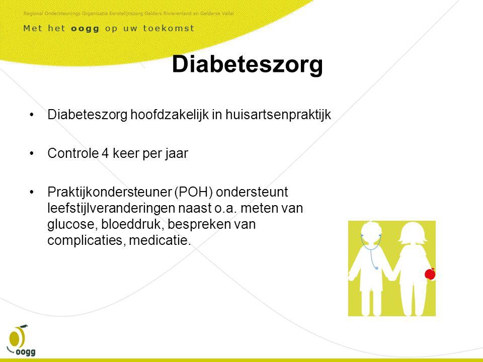 Diabeteszorg •Diabeteszorg hoofdzakelijk in huisartsenpraktijk •Controle 4 keer per jaar •Praktijkondersteuner (POH) ondersteunt leefstijlveranderingen naast o.a.