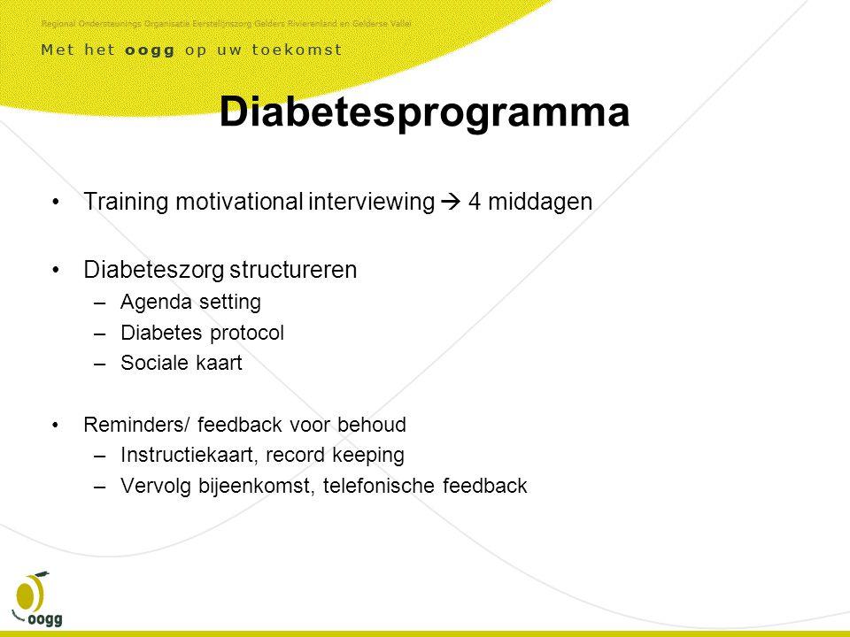 Diabetesprogramma •Training motivational interviewing  4 middagen •Diabeteszorg structureren –Agenda setting –Diabetes protocol –Sociale kaart •Reminders/ feedback voor behoud –Instructiekaart, record keeping –Vervolg bijeenkomst, telefonische feedback