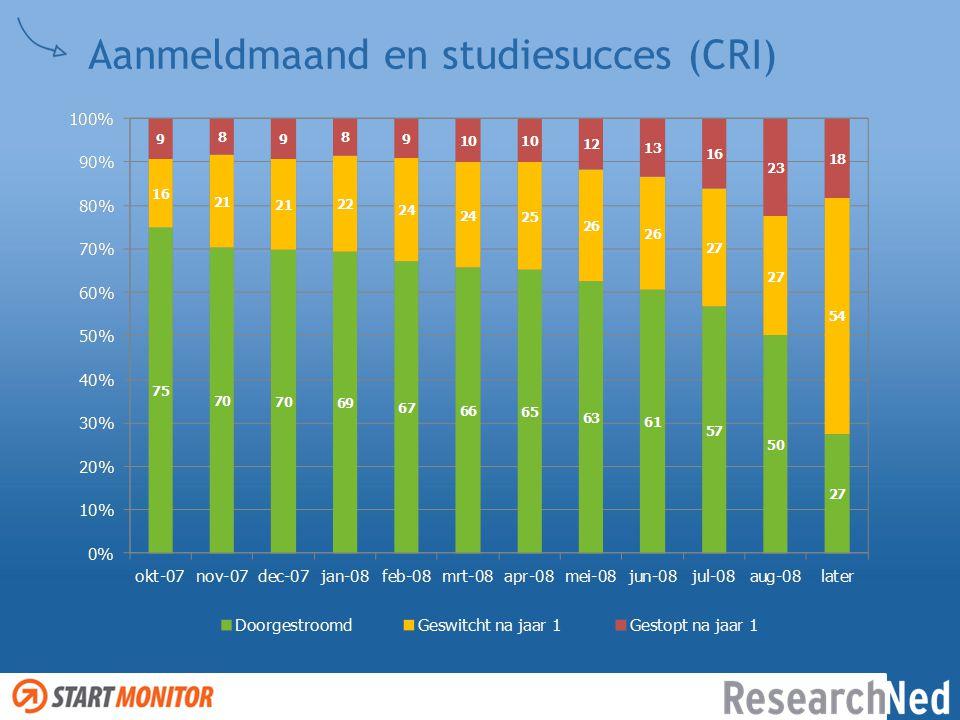 Aanmeldmaand en studiesucces (CRI)