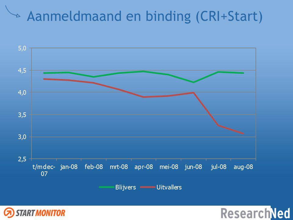 Aanmeldmaand en binding (CRI+Start)