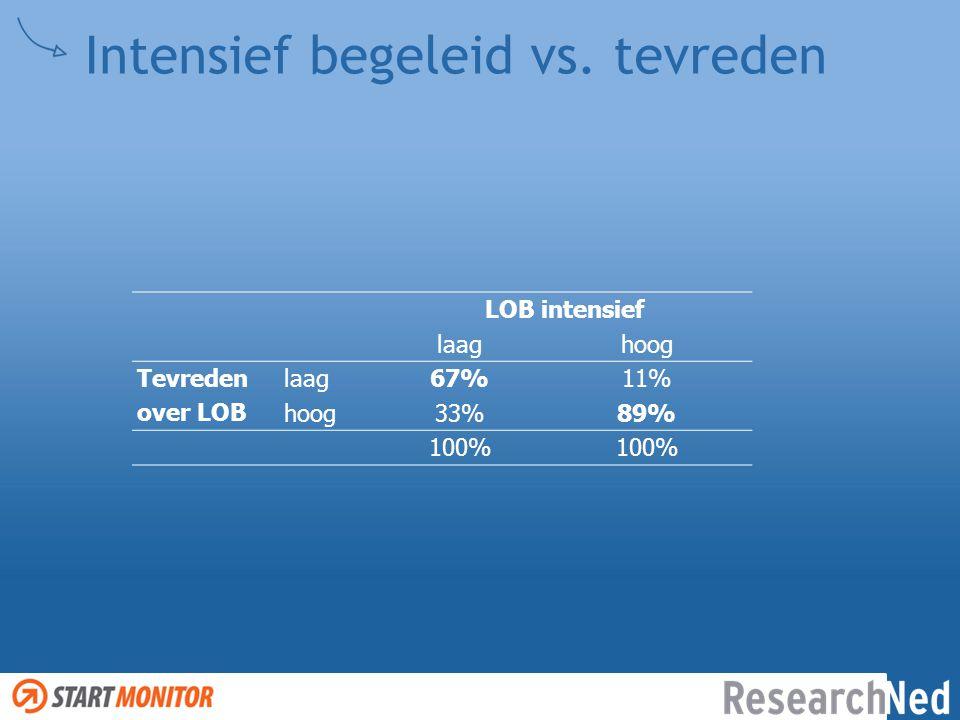 Intensief begeleid vs. tevreden LOB intensief laaghoog Tevreden over LOB laag67%11% hoog33%89% 100%
