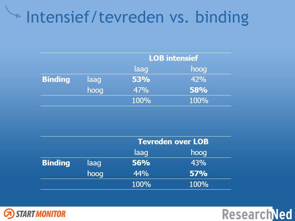 Intensief/tevreden vs. binding LOB intensief laaghoog Binding laag53%42% hoog47%58% 100% Tevreden over LOB laaghoog Binding laag56%43% hoog44%57% 100%