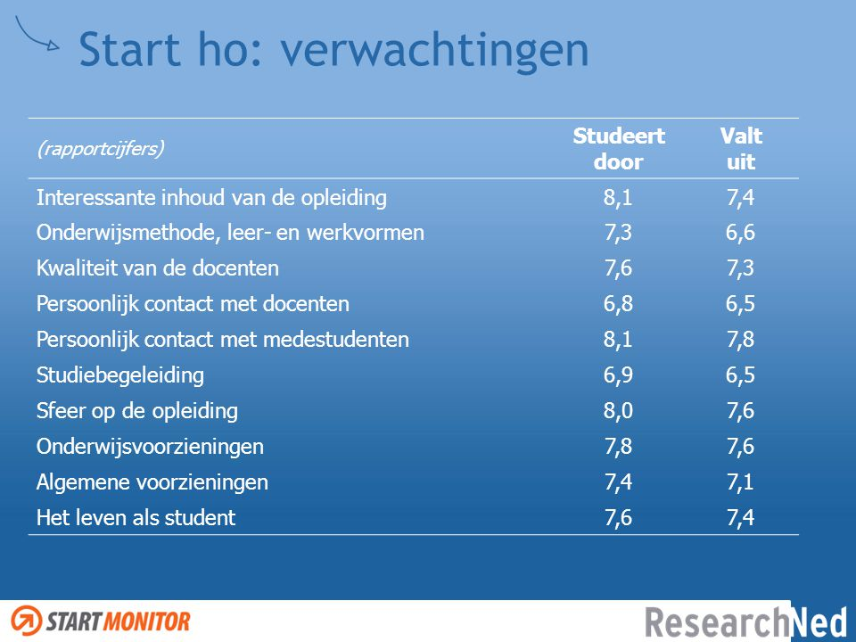 Start ho: verwachtingen (rapportcijfers) Studeert door Valt uit Interessante inhoud van de opleiding8,17,4 Onderwijsmethode, leer- en werkvormen7,36,6
