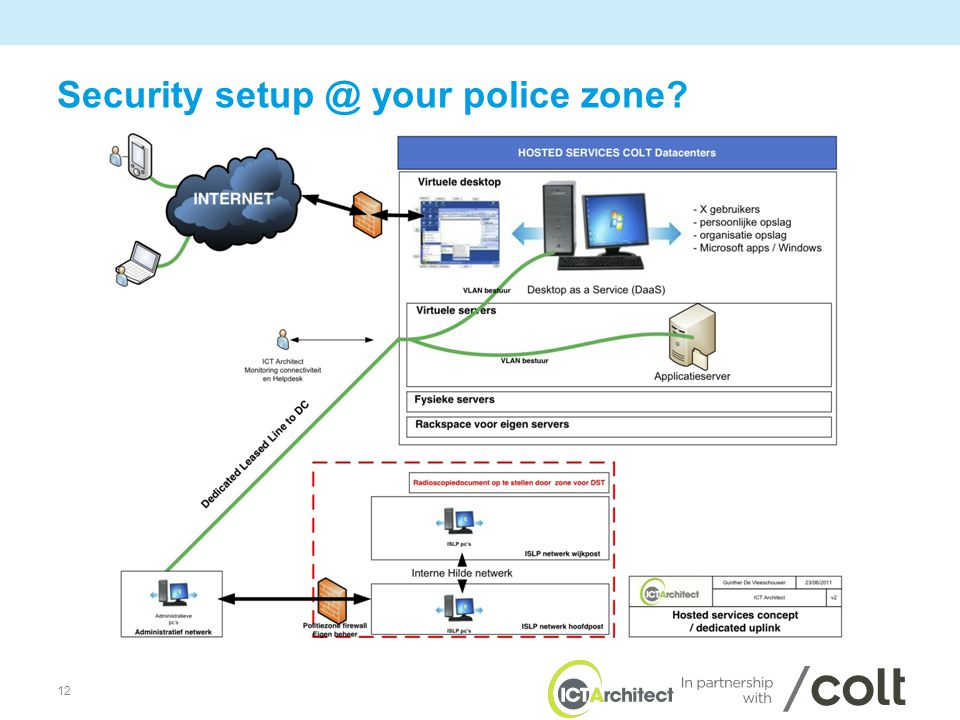 12 Security setup @ your police zone