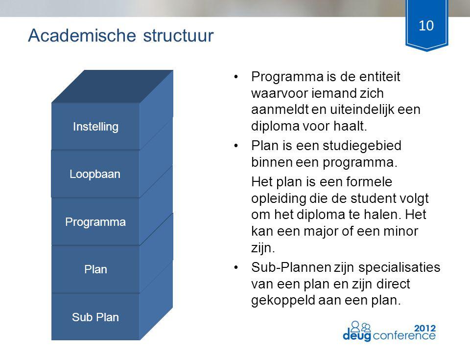 10 •Programma is de entiteit waarvoor iemand zich aanmeldt en uiteindelijk een diploma voor haalt. •Plan is een studiegebied binnen een programma. Het
