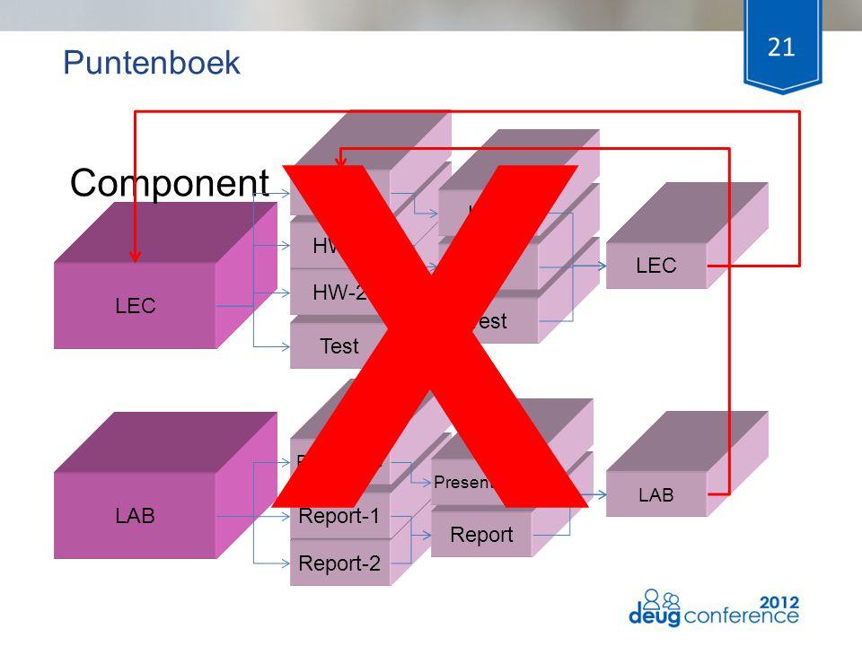 21 Test Puntenboek LAB LEC Component HW-2 HW-1 Report-2 Report-1 Presentatie Test HW Report Presentation LAB LEC X