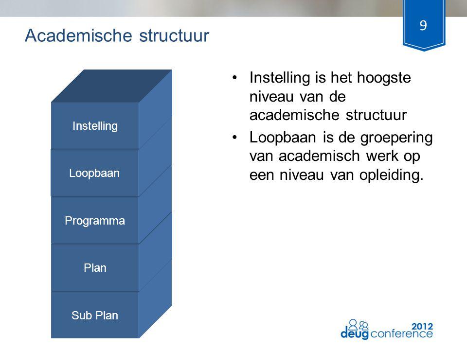 9 •Instelling is het hoogste niveau van de academische structuur •Loopbaan is de groepering van academisch werk op een niveau van opleiding. Academisc