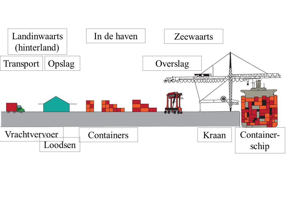Landinwaarts (hinterland) In de haven Zeewaarts TransportOpslagOverslagVrachtvervoer Loodsen ContainersKraan Container- schip
