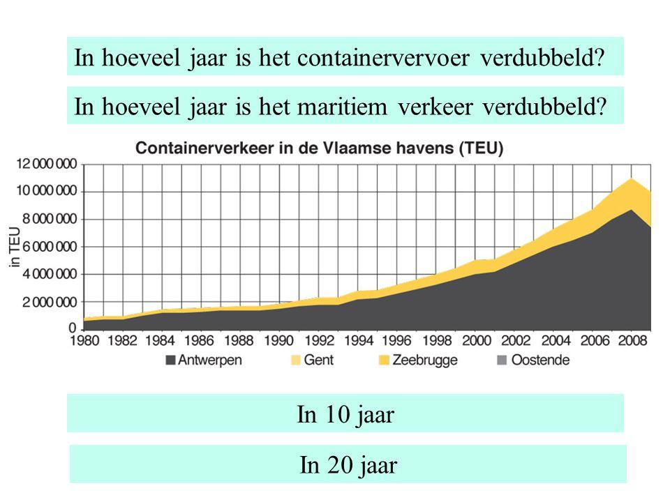 In hoeveel jaar is het containervervoer verdubbeld? In 10 jaar In hoeveel jaar is het maritiem verkeer verdubbeld? In 20 jaar
