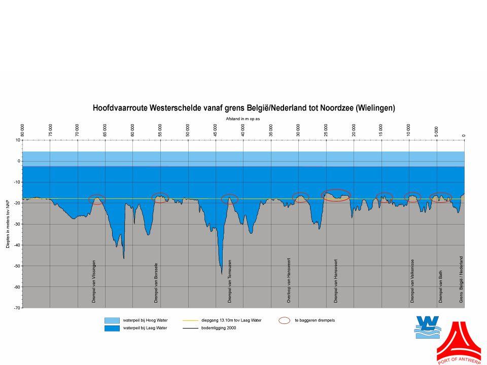Betere toegankelijkheid: enkel drempels moeten gebaggerd worden (ong. 2% van rivieroppervlakte)