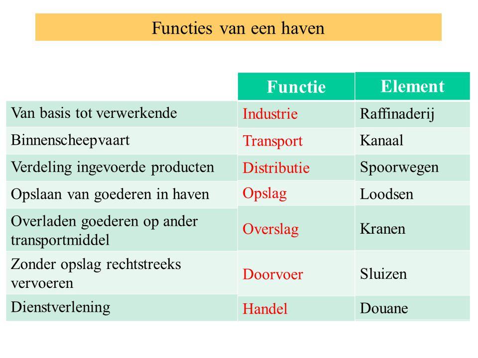 Functies van een haven FunctieElement Van basis tot verwerkende Binnenscheepvaart Verdeling ingevoerde producten Opslaan van goederen in haven Overlad