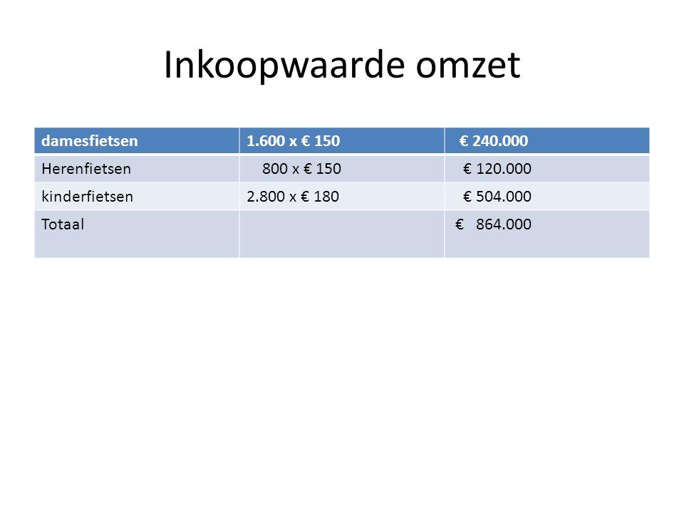 Inkoopwaarde omzet damesfietsen1.600 x € 150 € 240.000 Herenfietsen 800 x € 150 € 120.000 kinderfietsen2.800 x € 180 € 504.000 Totaal € 864.000