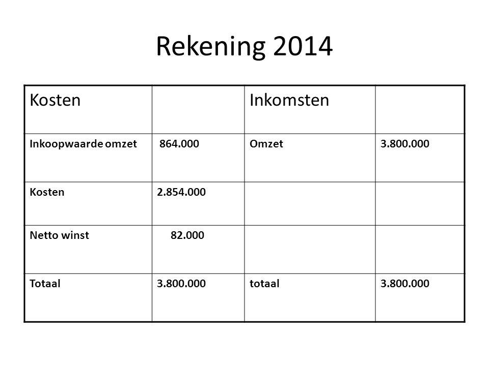 Rekening 2014 KostenInkomsten Inkoopwaarde omzet 864.000Omzet3.800.000 Kosten2.854.000 Netto winst 82.000 Totaal3.800.000totaal3.800.000