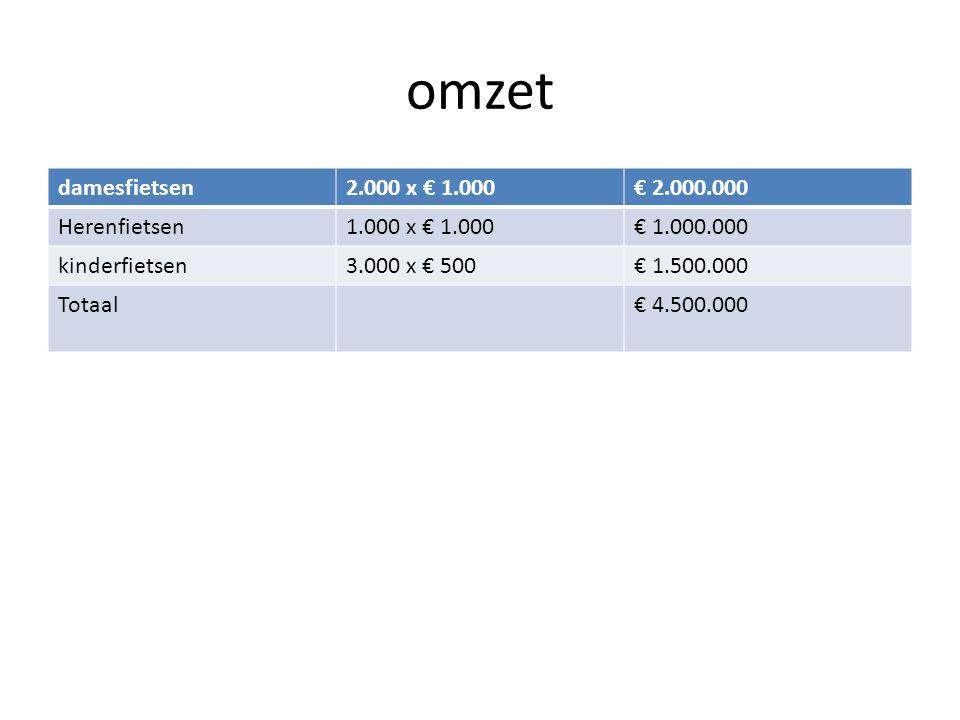 omzet damesfietsen2.000 x € 1.000€ 2.000.000 Herenfietsen1.000 x € 1.000€ 1.000.000 kinderfietsen3.000 x € 500€ 1.500.000 Totaal€ 4.500.000
