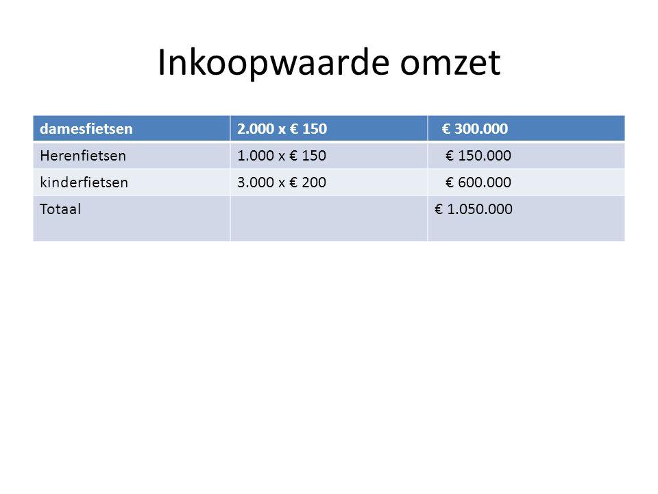 Inkoopwaarde omzet damesfietsen2.000 x € 150 € 300.000 Herenfietsen1.000 x € 150 € 150.000 kinderfietsen3.000 x € 200 € 600.000 Totaal€ 1.050.000