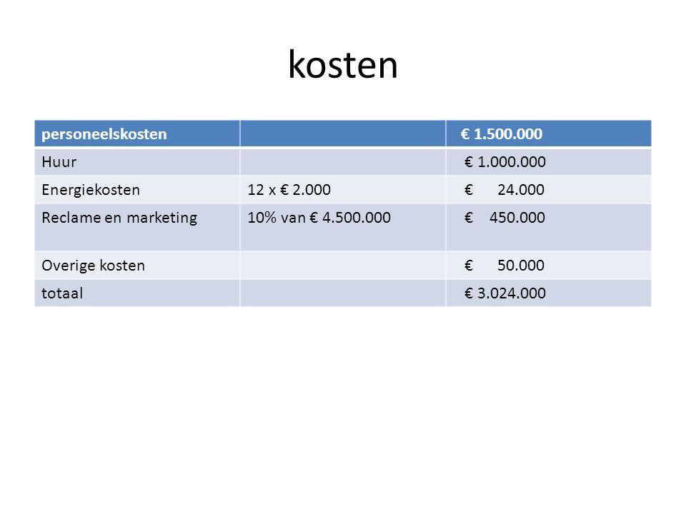 kosten personeelskosten € 1.500.000 Huur € 1.000.000 Energiekosten12 x € 2.000 € 24.000 Reclame en marketing10% van € 4.500.000 € 450.000 Overige kost