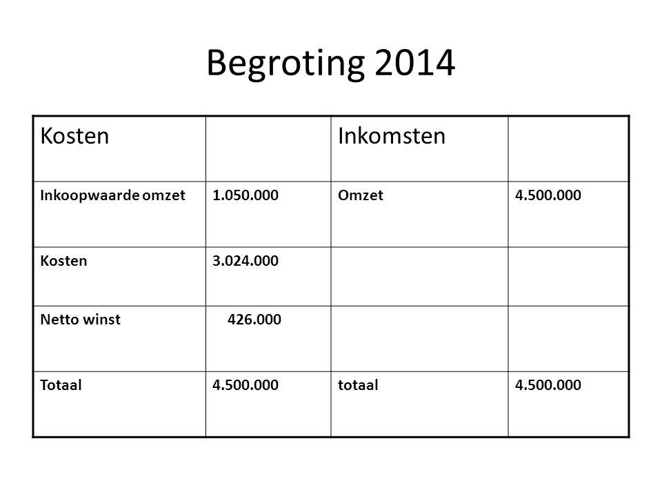 Begroting 2014 KostenInkomsten Inkoopwaarde omzet1.050.000Omzet4.500.000 Kosten3.024.000 Netto winst 426.000 Totaal4.500.000totaal4.500.000