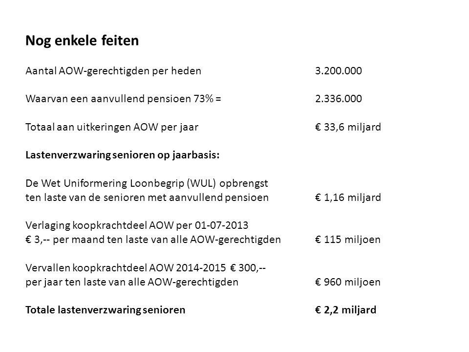 Nog enkele feiten Aantal AOW-gerechtigden per heden3.200.000 Waarvan een aanvullend pensioen 73% =2.336.000 Totaal aan uitkeringen AOW per jaar€ 33,6