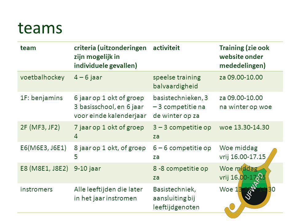 teams • teams spelen competitie in district Oost Nederland • na herfstvakantie en winterstop worden teams opnieuw ingedeeld • outfit: bitje, scheenbeschermers, veldhockeyschoen, stick, Upward tenue – Veldman Sport in Velp