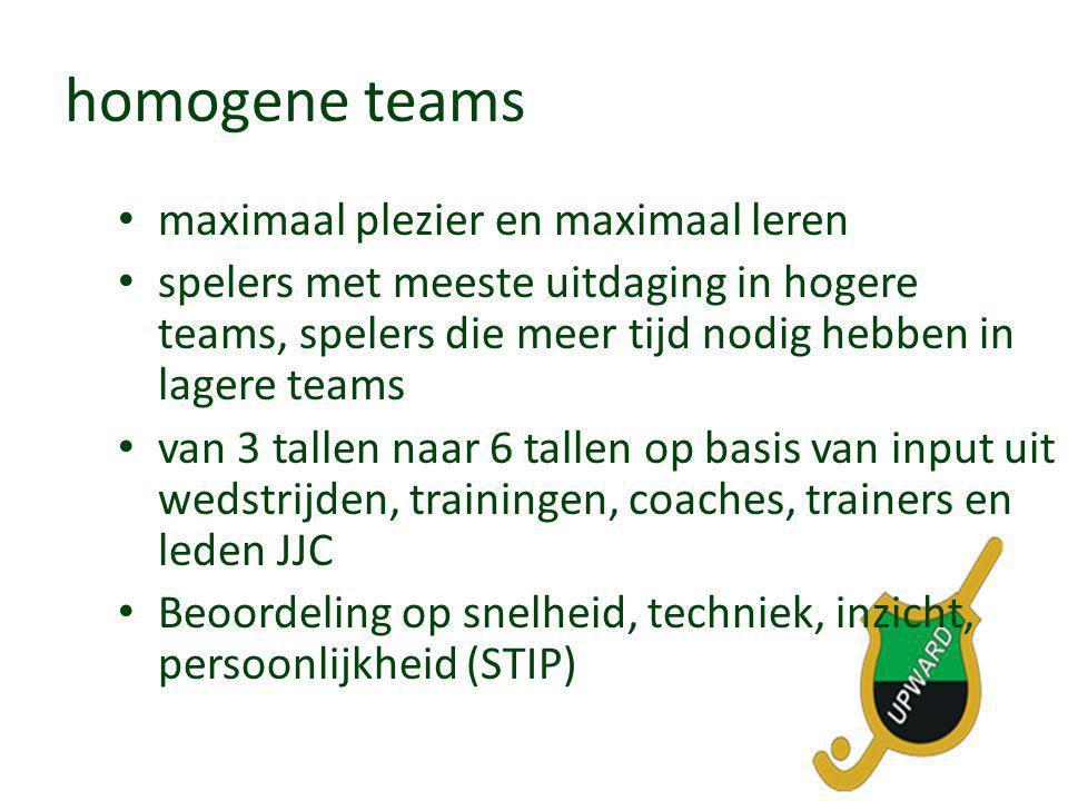 homogene teams • maximaal plezier en maximaal leren • spelers met meeste uitdaging in hogere teams, spelers die meer tijd nodig hebben in lagere teams