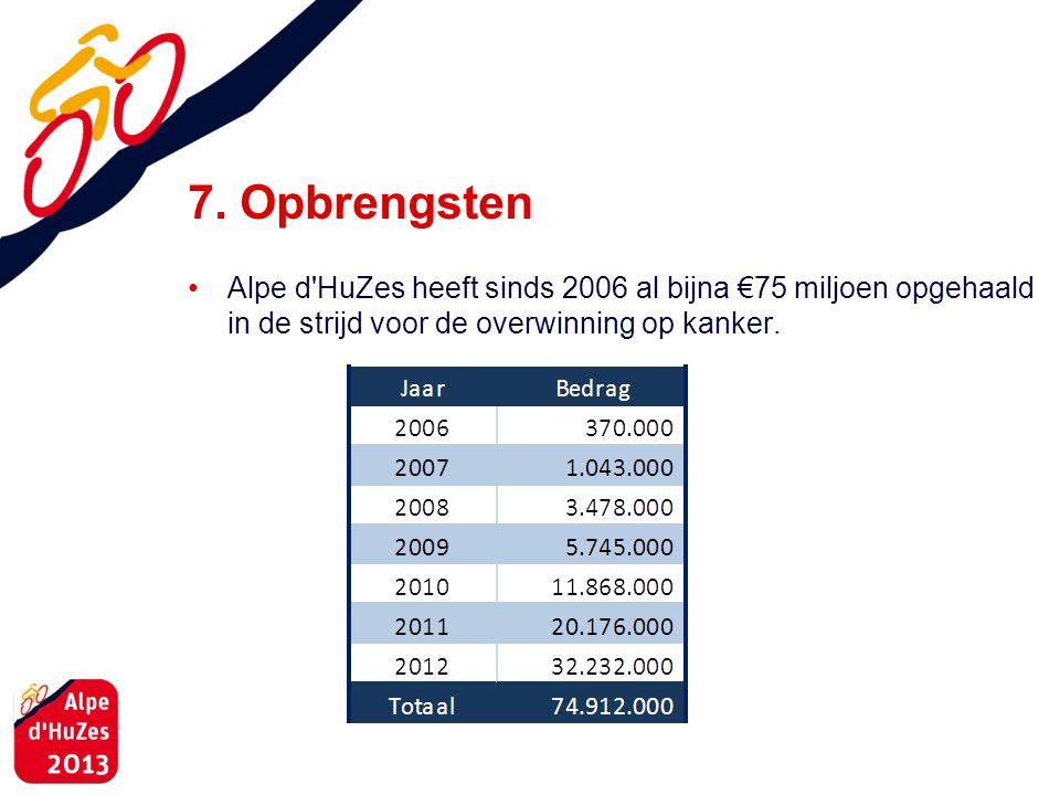 7. Opbrengsten • Alpe d'HuZes heeft sinds 2006 al bijna €75 miljoen opgehaald in de strijd voor de overwinning op kanker.
