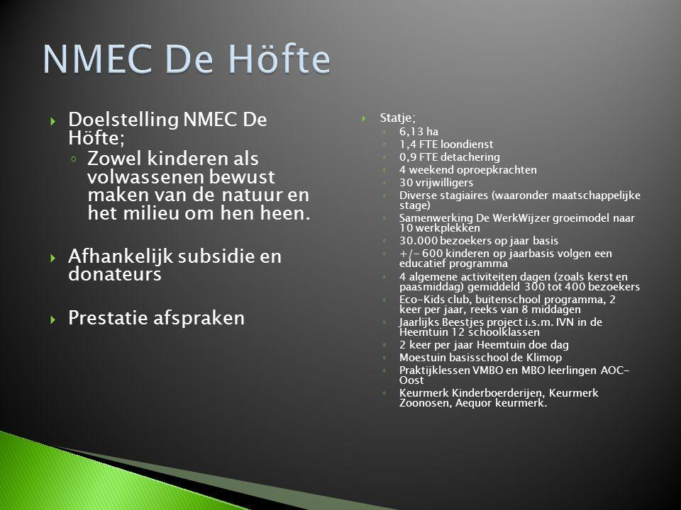  Doelstelling NMEC De Höfte; ◦ Zowel kinderen als volwassenen bewust maken van de natuur en het milieu om hen heen.