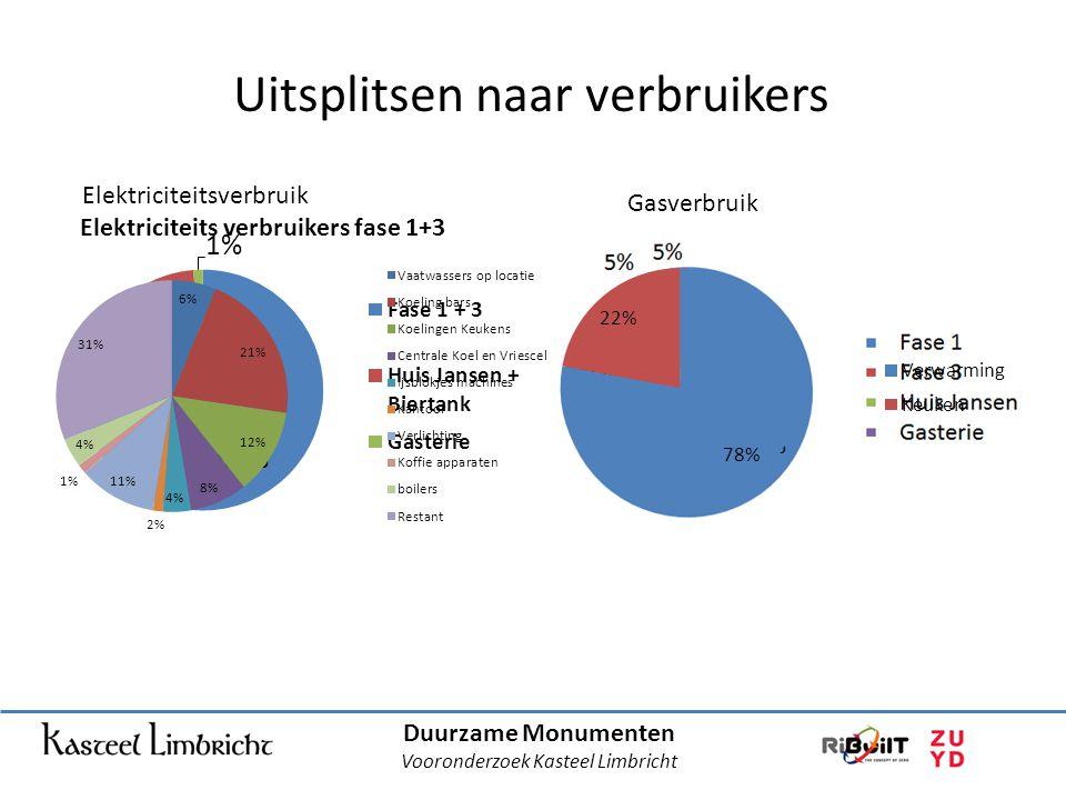 Duurzame Monumenten Vooronderzoek Kasteel Limbricht Uitsplitsen naar verbruikers Elektriciteitsverbruik Gasverbruik