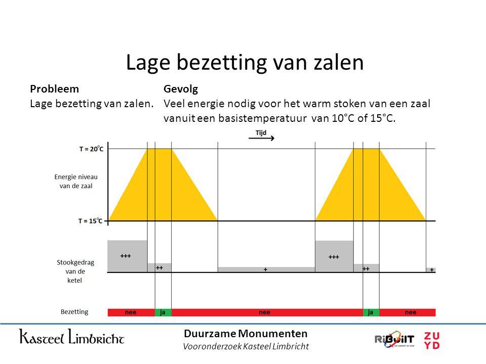 Lage bezetting van zalen Duurzame Monumenten Vooronderzoek Kasteel Limbricht Probleem Lage bezetting van zalen.