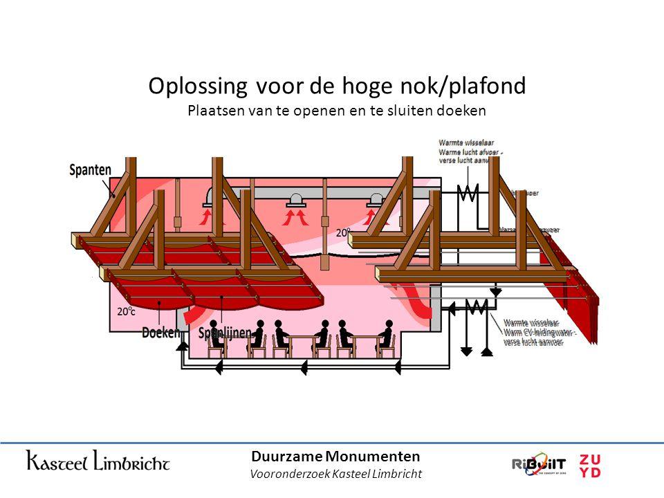 Duurzame Monumenten Vooronderzoek Kasteel Limbricht Oplossing voor de hoge nok/plafond Plaatsen van te openen en te sluiten doeken