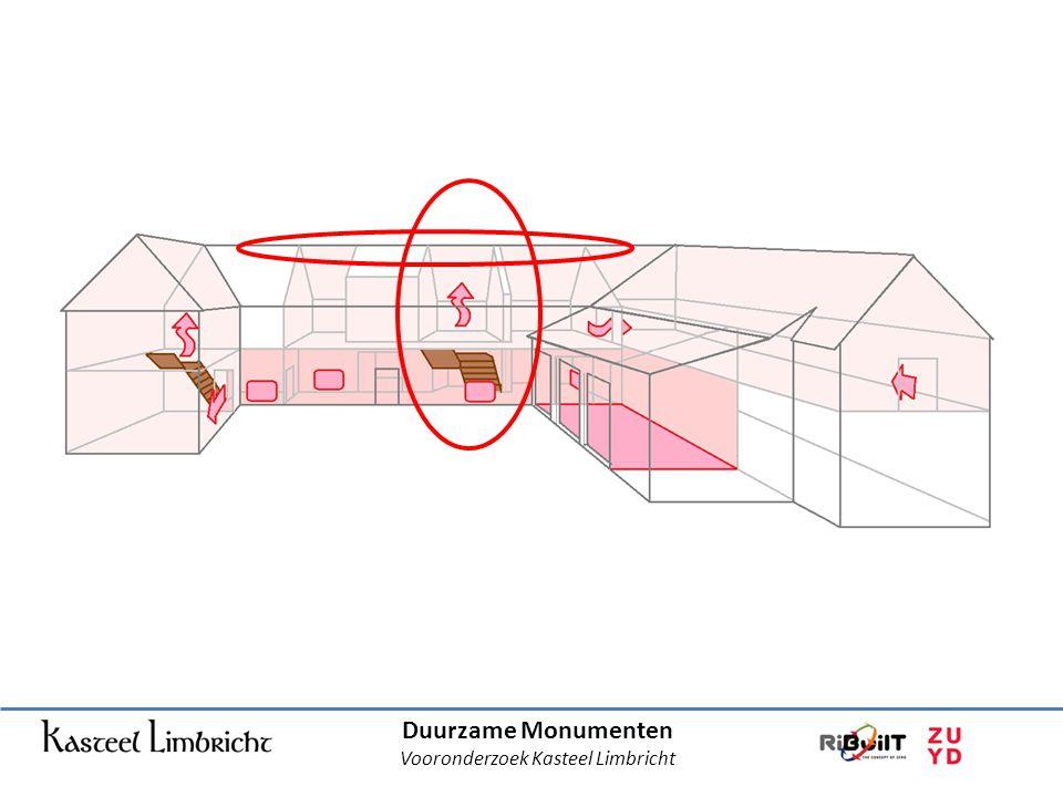Duurzame Monumenten Vooronderzoek Kasteel Limbricht