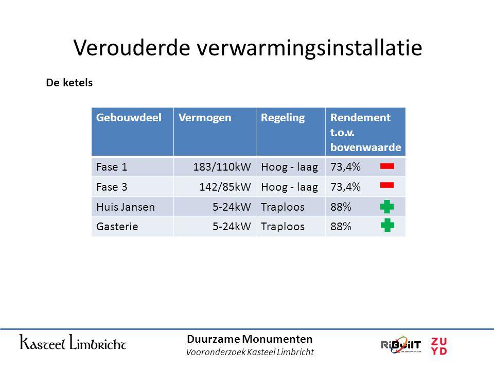 Duurzame Monumenten Vooronderzoek Kasteel Limbricht Verouderde verwarmingsinstallatie De ketels GebouwdeelVermogenRegelingRendement t.o.v.