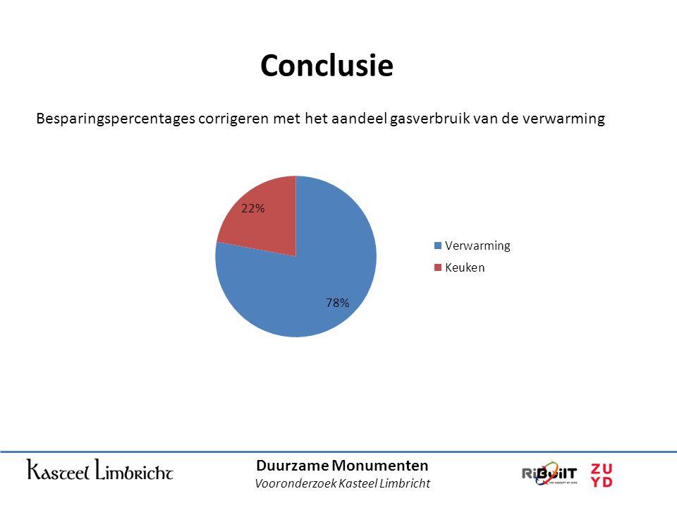 Duurzame Monumenten Vooronderzoek Kasteel Limbricht Conclusie Besparingspercentages corrigeren met het aandeel gasverbruik van de verwarming