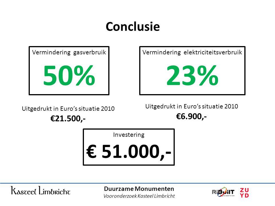 Duurzame Monumenten Vooronderzoek Kasteel Limbricht Conclusie Vermindering gasverbruik 50% Vermindering elektriciteitsverbruik 23% Uitgedrukt in Euro's situatie 2010 €21.500,- Uitgedrukt in Euro's situatie 2010 €6.900,- Investering € 51.000,-