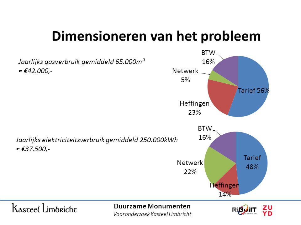 Dimensioneren van het probleem Duurzame Monumenten Vooronderzoek Kasteel Limbricht Jaarlijks gasverbruik gemiddeld 65.000m³ ≈ €42.000,- Jaarlijks elektriciteitsverbruik gemiddeld 250.000kWh ≈ €37.500,-