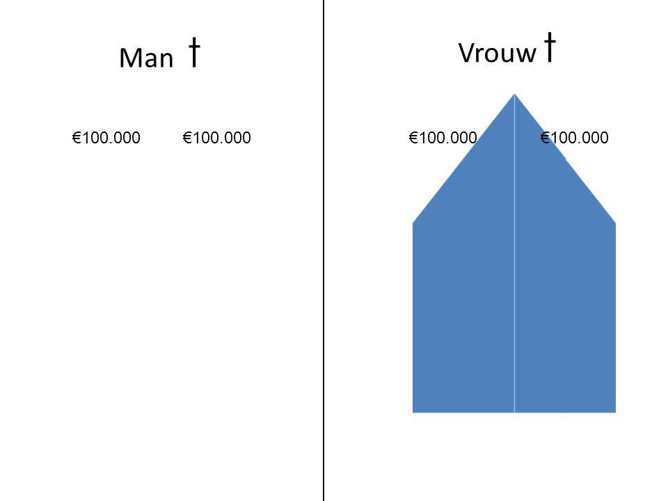 Man t Vrouw t €100.000