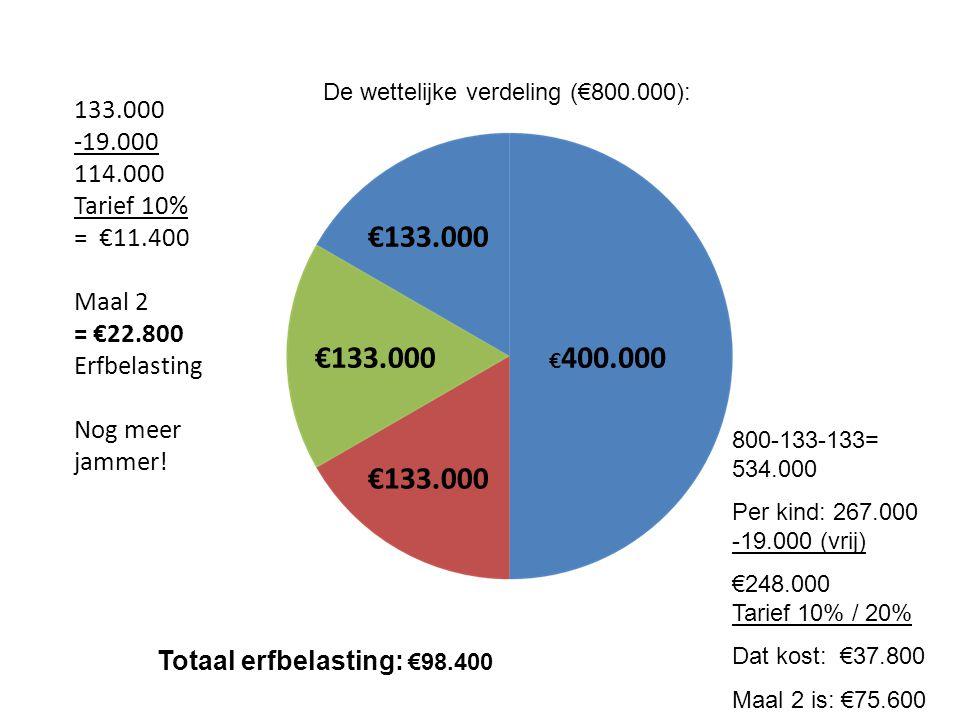 € 400.000 €133.000 133.000 -19.000 114.000 Tarief 10% = €11.400 Maal 2 = €22.800 Erfbelasting Nog meer jammer! De wettelijke verdeling (€800.000): 800