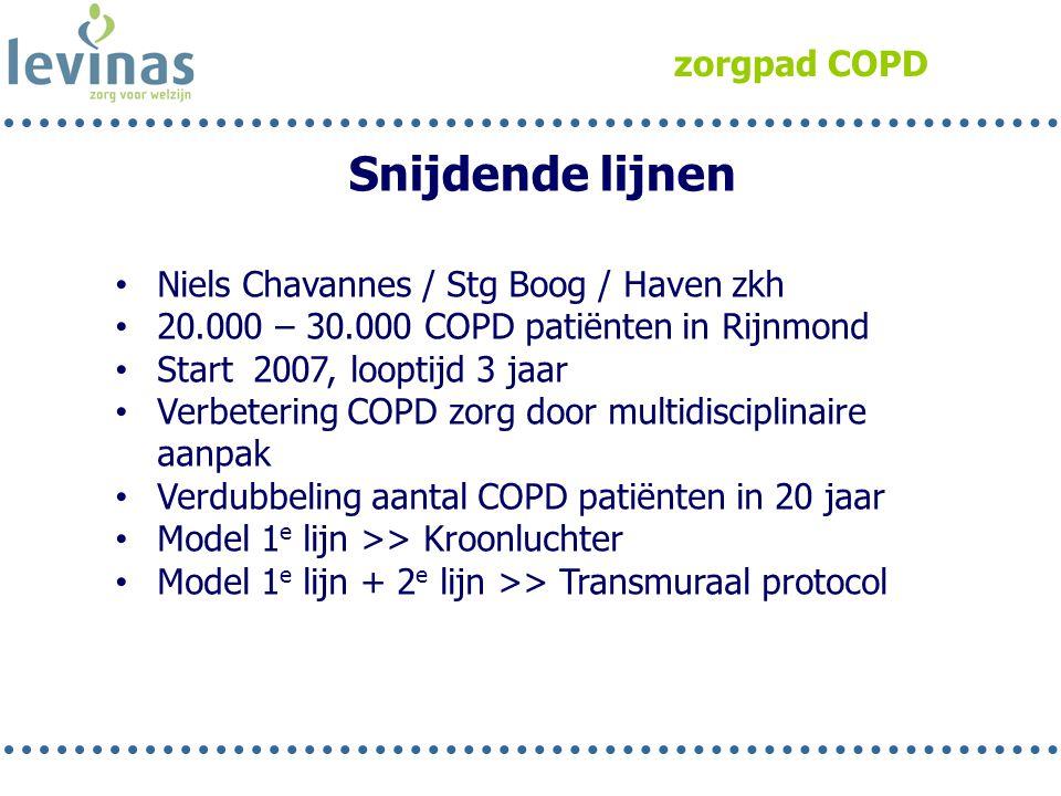 zorgpad COPD Snijdende lijnen • Niels Chavannes / Stg Boog / Haven zkh • 20.000 – 30.000 COPD patiënten in Rijnmond • Start 2007, looptijd 3 jaar • Ve