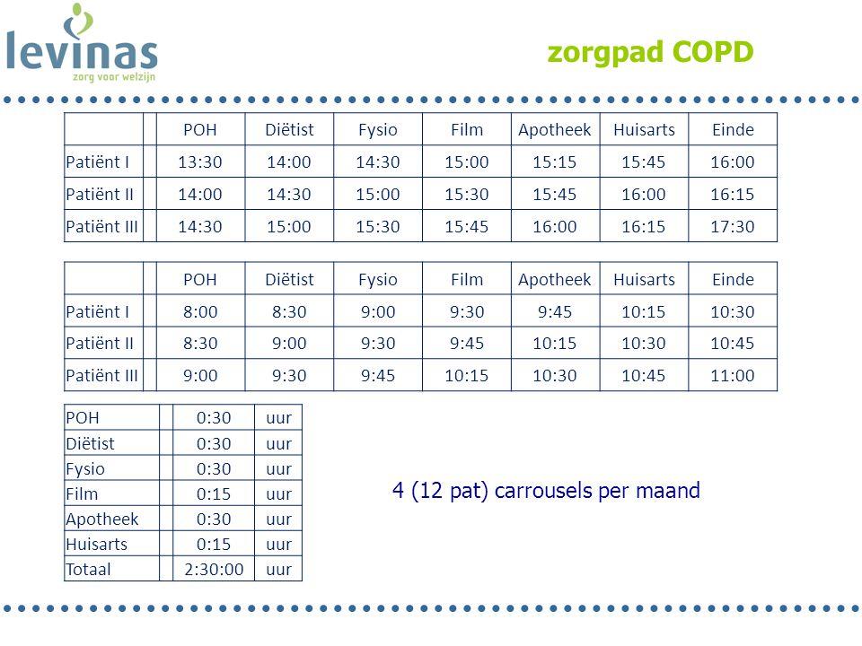 zorgpad COPD 4 (12 pat) carrousels per maand POHDiëtistFysioFilmApotheekHuisartsEinde Patiënt I 13:3014:0014:3015:0015:1515:4516:00 Patiënt II 14:0014