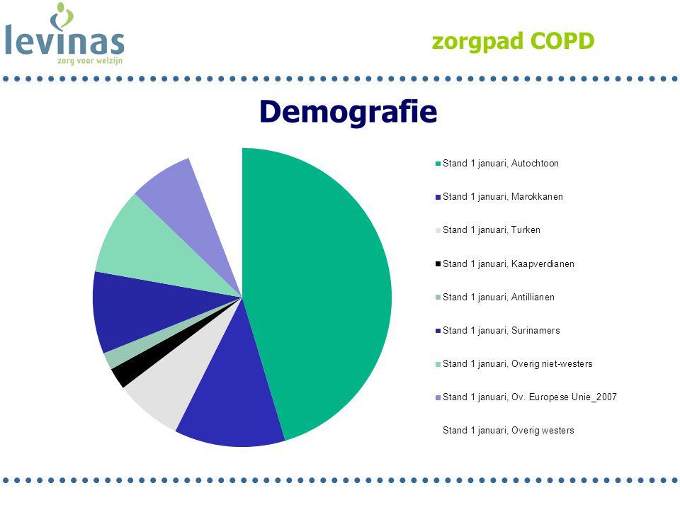 zorgpad COPD Demografie
