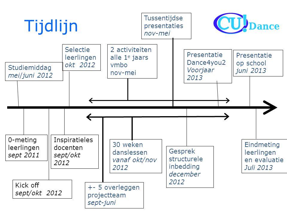Rolverdeling Gelderse Sport Federatie • Kartrekker project • Aanspreekpunt voor de scholen • Maakt afspraken en contracten met de school • Betrekt de gemeenten