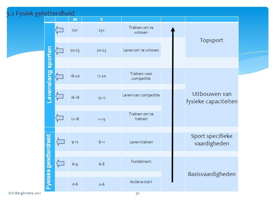 MV Levenslang sporten 23+ 23+ Trainen om te winnen Topsport 20-23 20-23Leren om te winnen 18-20 17-20 Trainen voor competitie Uitbouwen van fysieke capaciteiten 16-18 15-17 Leren van competitie 12-16 11-15 Trainen om te trainen Fysieke geletterdheid 9-12 8-11Leren trainen Sport specifieke vaardigheden 6-9 6-8 Fundament Basisvaardigheden 0-6 0-6 Actieve start Eric Berghmans 201130 3.2 Fysiek geletterdheid