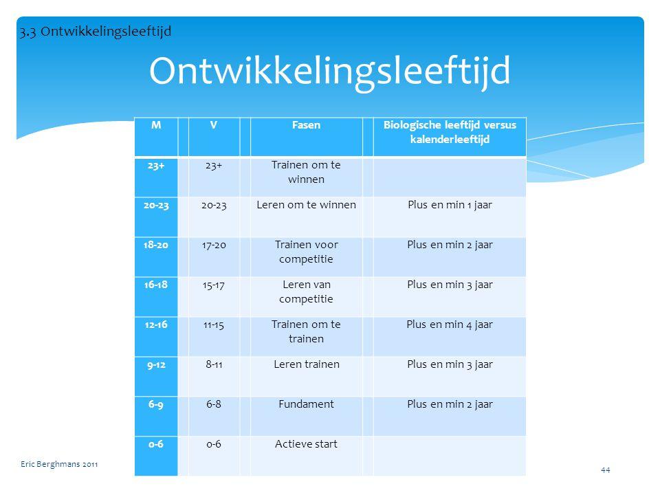 M V Fasen Biologische leeftijd versus kalenderleeftijd 23+ 23+ Trainen om te winnen 20-23 20-23 Leren om te winnen Plus en min 1 jaar 18-20 17-20 Trainen voor competitie Plus en min 2 jaar 16-18 15-17 Leren van competitie Plus en min 3 jaar 12-16 11-15 Trainen om te trainen Plus en min 4 jaar 9-12 8-11 Leren trainen Plus en min 3 jaar 6-9 6-8 Fundament Plus en min 2 jaar 0-6 0-6 Actieve start Eric Berghmans 2011 44 Ontwikkelingsleeftijd 3.3 Ontwikkelingsleeftijd
