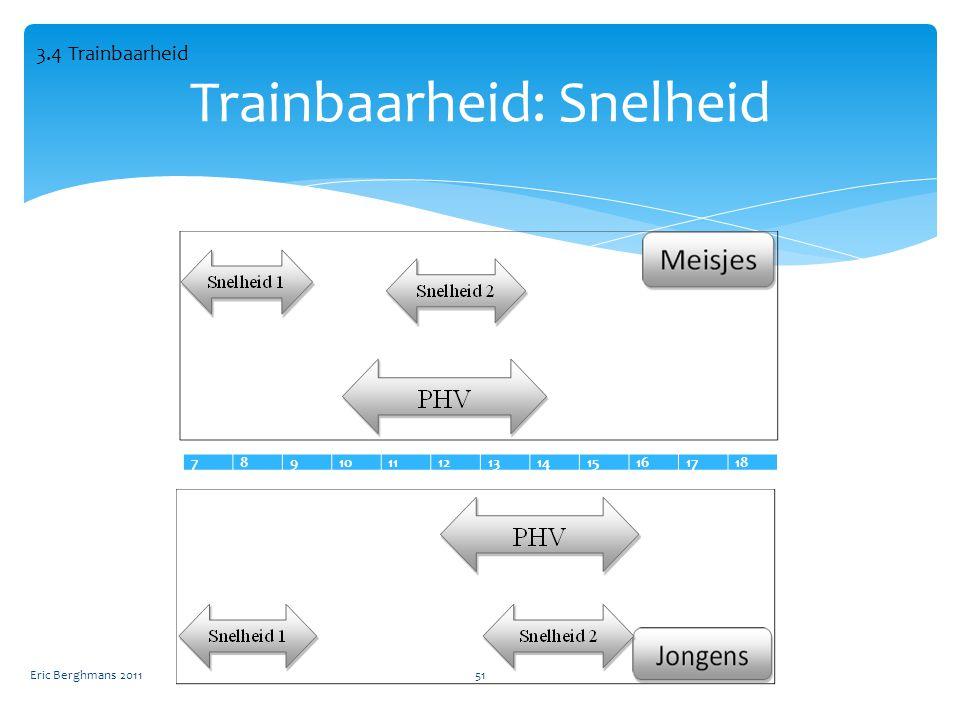 Eric Berghmans 201151 Trainbaarheid: Snelheid 789101112131415161718 3.4 Trainbaarheid