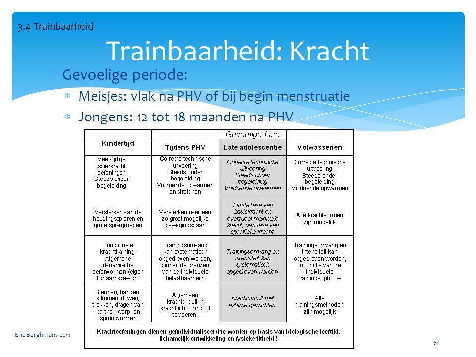  Gevoelige periode:  Meisjes: vlak na PHV of bij begin menstruatie  Jongens: 12 tot 18 maanden na PHV Eric Berghmans 2011 54 Trainbaarheid: Kracht 3.4 Trainbaarheid