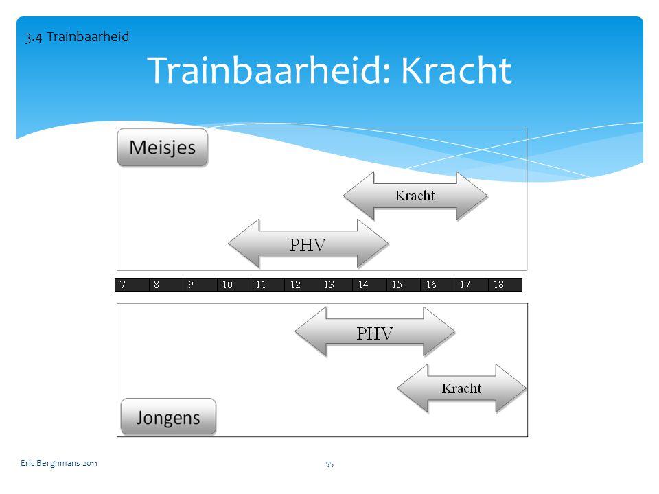 Eric Berghmans 201155 Trainbaarheid: Kracht 3.4 Trainbaarheid