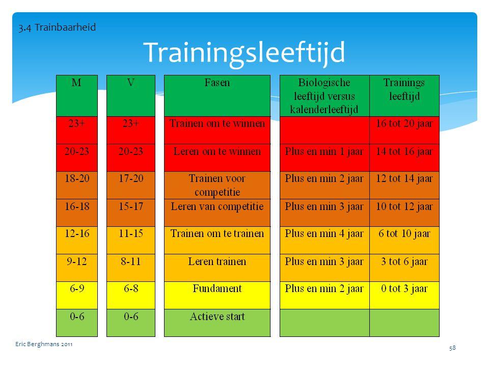 Eric Berghmans 2011 58 Trainingsleeftijd 3.4 Trainbaarheid